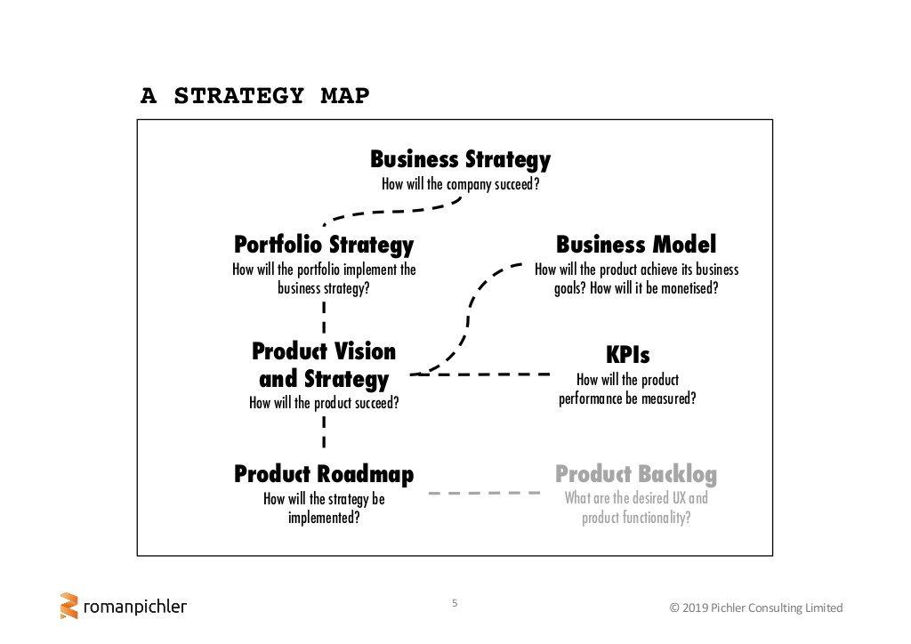 Strategy vs. Product